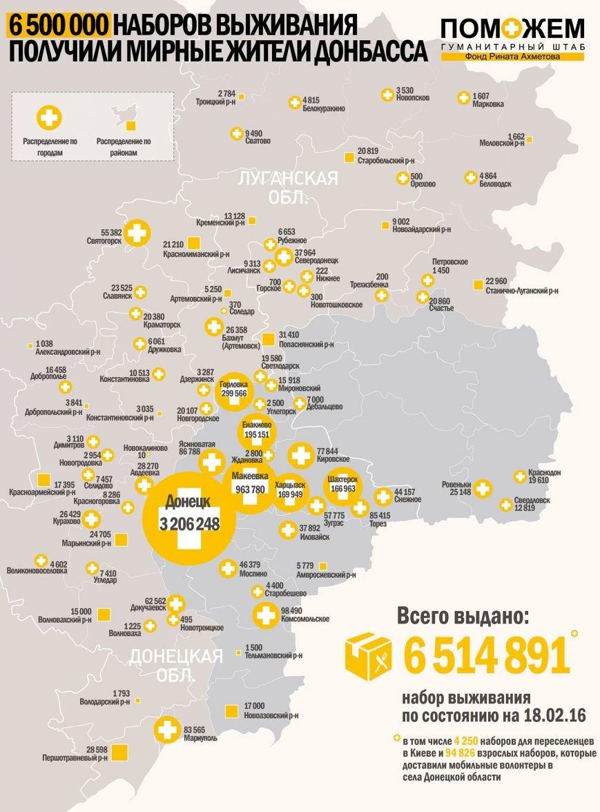 Гуманитарный штаб Ахметова выдал в Макеевке более 960 тысяч продуктовых наборов (фото) - фото 1