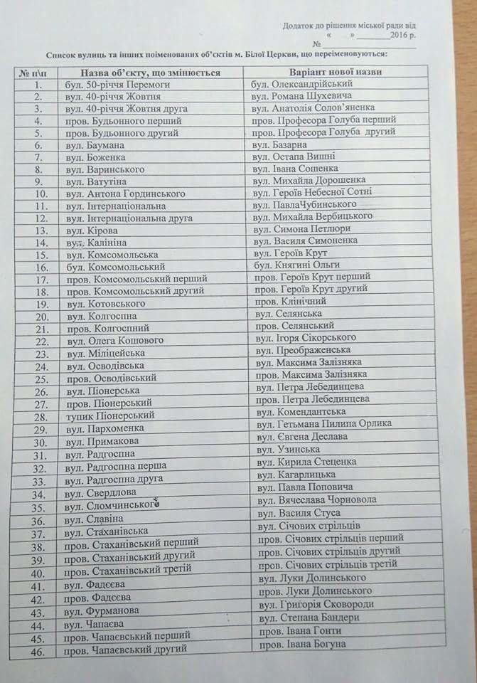 «Декоммунизация» в Белой Церкви: на сессии переименовали около 60 улиц (фото) - фото 1