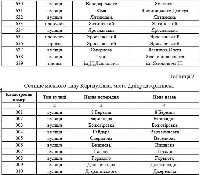 В Днепродзержинске официально переименованы улицы (фото) - фото 31