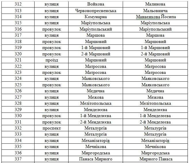 В Днепродзержинске официально переименованы улицы (фото) - фото 15