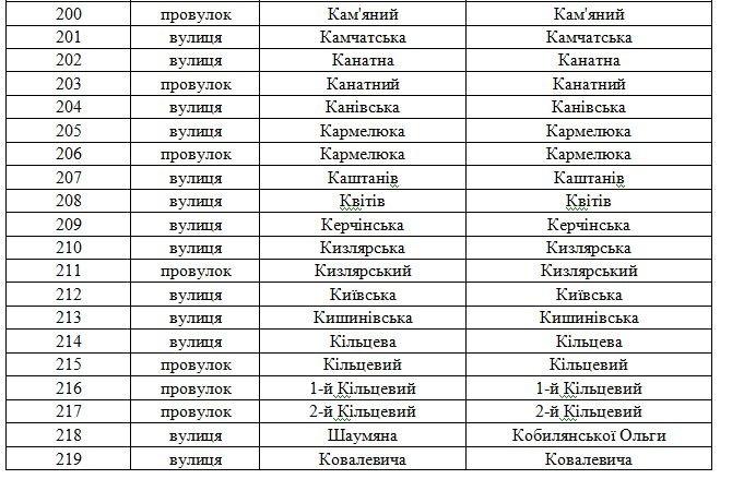 В Днепродзержинске официально переименованы улицы (фото) - фото 9
