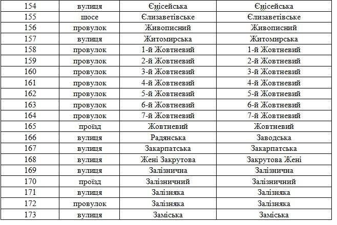 В Днепродзержинске официально переименованы улицы (фото) - фото 7