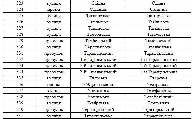 В Днепродзержинске официально переименованы улицы (фото) - фото 25