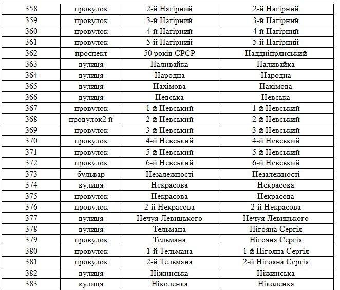 В Днепродзержинске официально переименованы улицы (фото) - фото 17