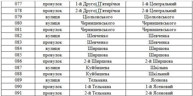 В Днепродзержинске официально переименованы улицы (фото) - фото 36