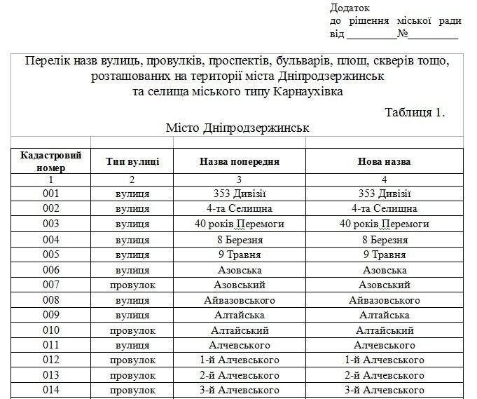 В Днепродзержинске официально переименованы улицы (фото) - фото 1