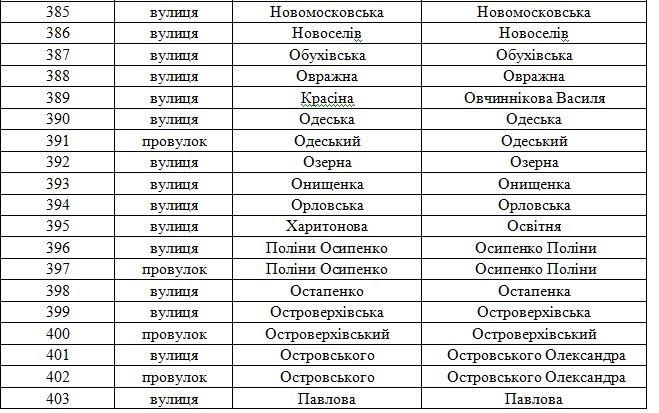 В Днепродзержинске официально переименованы улицы (фото) - фото 19
