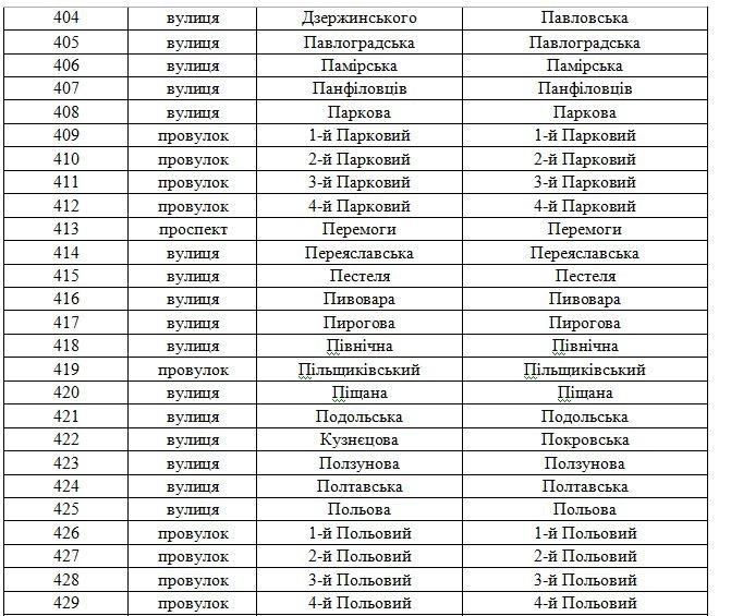 В Днепродзержинске официально переименованы улицы (фото) - фото 20