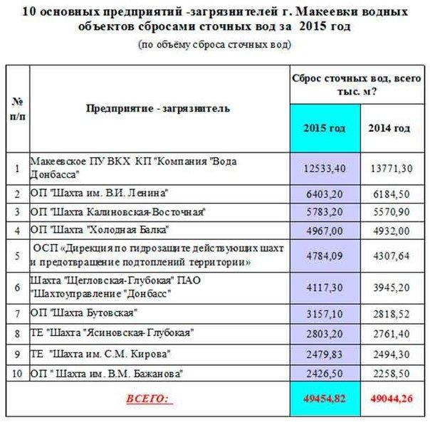 Экологический рейтинг Макеевки: топ-10 предприятий-загрязнителей (фото) - фото 1
