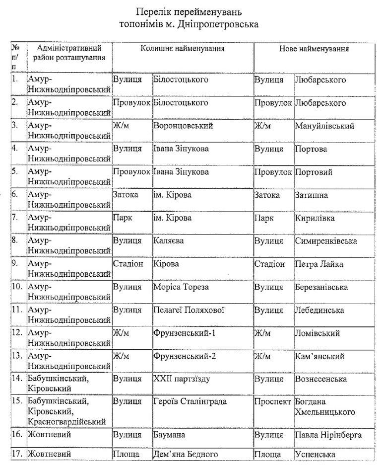 Переименование улиц, проспектов и районов Днепропетровска: полный список (фото) - фото 1