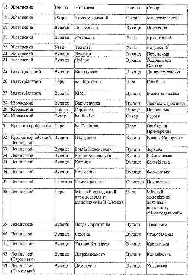 Переименование улиц, проспектов и районов Днепропетровска: полный список (фото) - фото 2