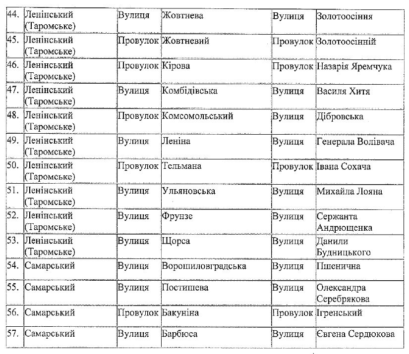 Переименование улиц, проспектов и районов Днепропетровска: полный список (фото) - фото 3