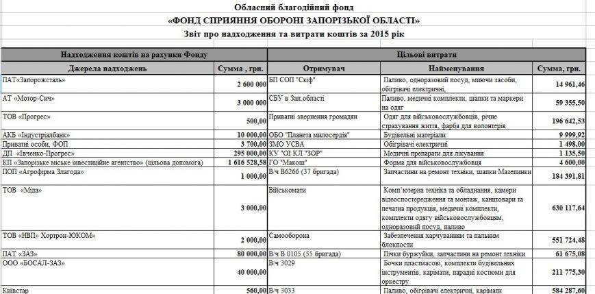 Стало известно, сколько денег запорожский Фонд обороны потратил на собственное обеспечение (фото) - фото 1