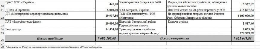 Стало известно, сколько денег запорожский Фонд обороны потратил на собственное обеспечение (фото) - фото 2