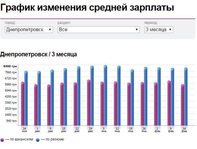 Зарплаты в Днепропетровске: кому платят больше (фото) - фото 1
