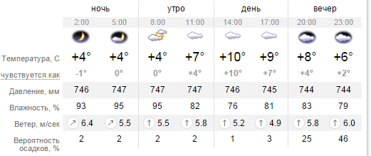 Какая погода будет в Днепропетровске во вторник 23 февраля (фото) - фото 1
