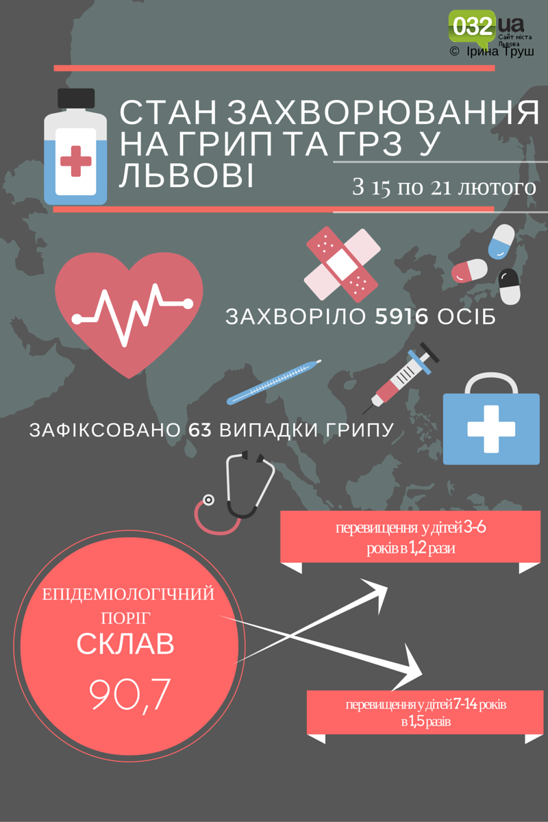 Cтан захворювання на грип та ГРЗ у Львові (1)