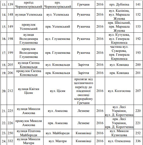 Перелік вулиць, що підпали під декомунізацію у Хмельницькому (фото) - фото 2