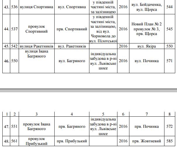 Перелік вулиць, що підпали під декомунізацію у Хмельницькому (фото) - фото 5