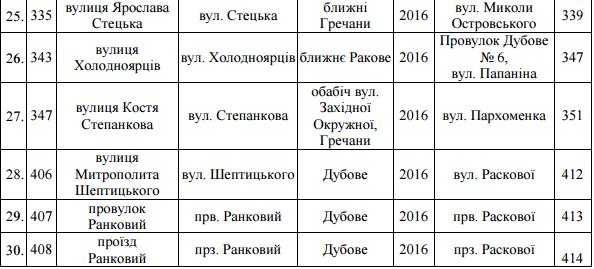 Перелік вулиць, що підпали під декомунізацію у Хмельницькому (фото) - фото 3