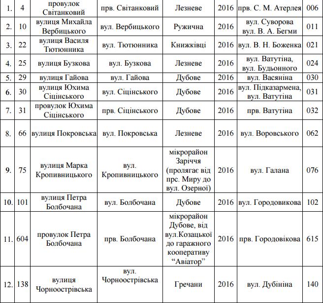Перелік вулиць, що підпали під декомунізацію у Хмельницькому (фото) - фото 1