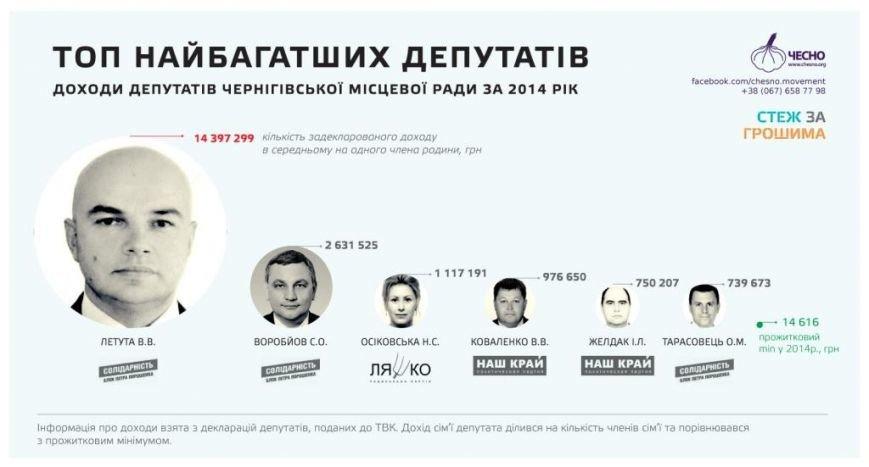 У кого из черниговских депутатов больше денег? (фото) - фото 1