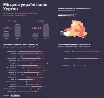 Проукраїнські партії від виборів до виборів набирають усе більше голосів (фото) - фото 1