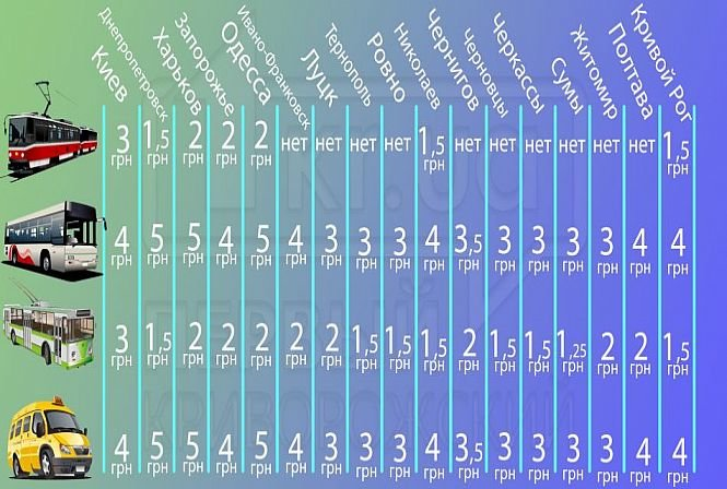 Где в Украине самый дешевый проезд в транспорте: сравнительная таблица, фото-1