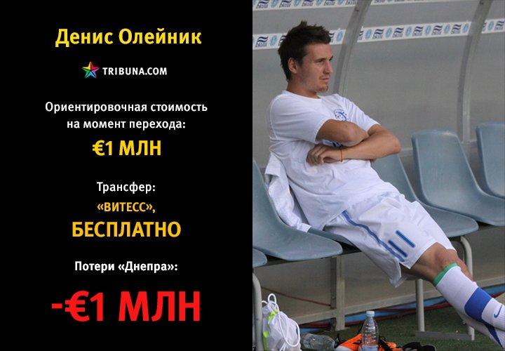Как «Днепр» Коломойского потерял более 57 миллионов евро (фото) - фото 5