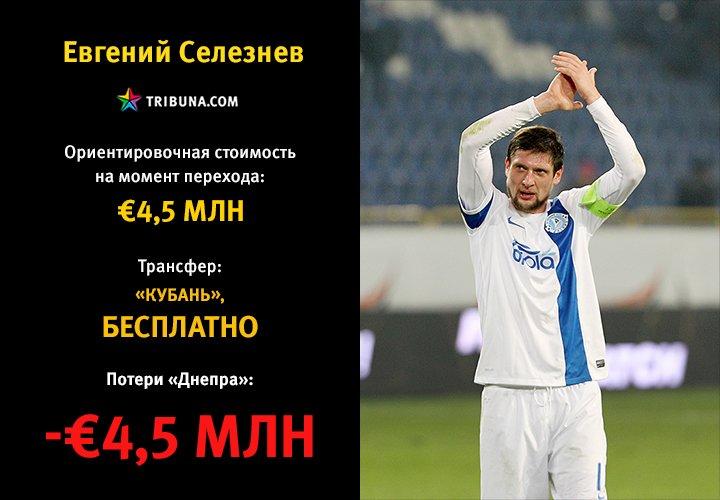Как «Днепр» Коломойского потерял более 57 миллионов евро (фото) - фото 12