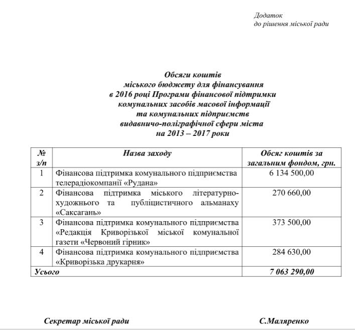 Криворожские депутаты проголосовали за выделение из бюджета дополнительных средств на содержание коммунальных СМИ (ФОТО) (фото) - фото 1