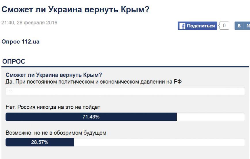 На Украине решили провести опрос: Сможет ли Украина вернуть Крым? (ФОТО) (фото) - фото 1