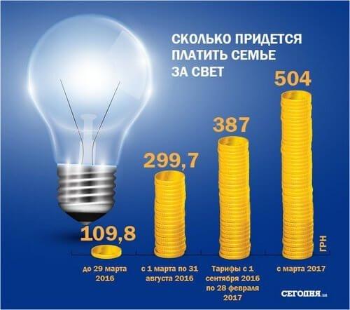 С 1 марта на 25% подорожает электричество (фото) - фото 1