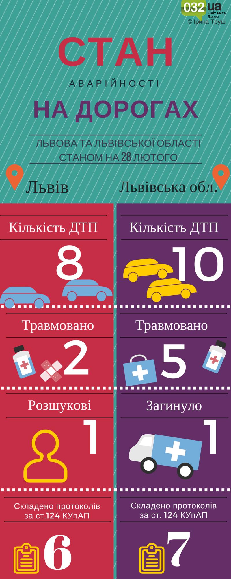 Cкільки ДТП сталося у Львові та в області 28 лютого: інфографіка (фото) - фото 1