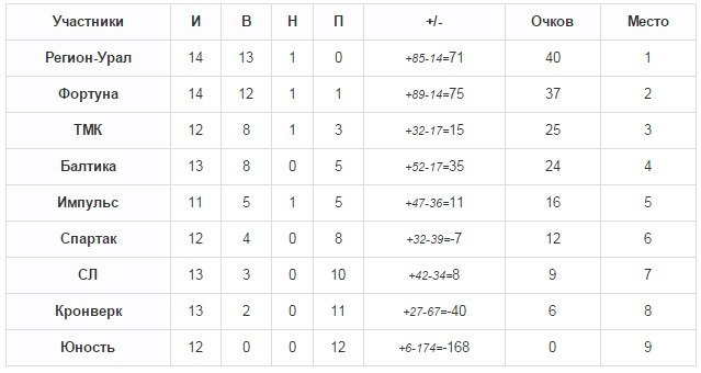 турнирная таблица после 15 туров_зимний футбол