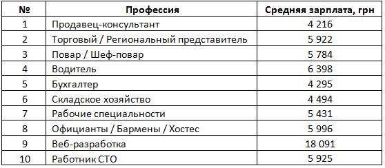 Названые самые востребованные в Одессе специалисты (фото) - фото 1