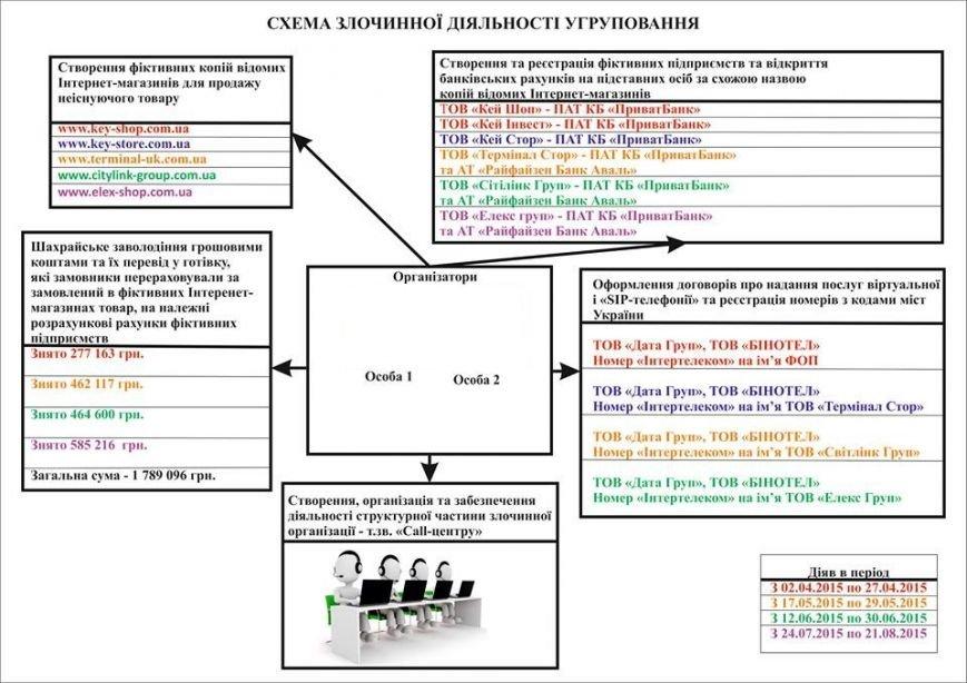 2dba789c84e518c478d92784845a7026 Организаторов фиктивных Интернет-магазинов в Одессе отдали под суд