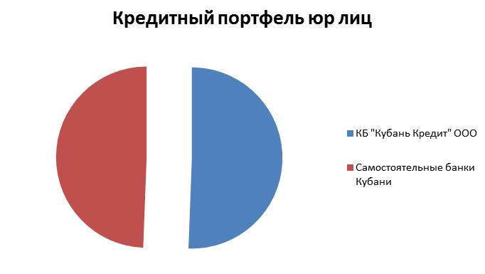 Банк «Кубань Кредит» в очередной раз признан лучшим предприятием в номинации «Финансово-кредитные учреждения» (фото) - фото 3