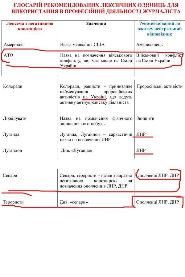 В пособии украинского ВУЗа указано, как правильно студенты должны называть сепаратистов (фото) - фото 1