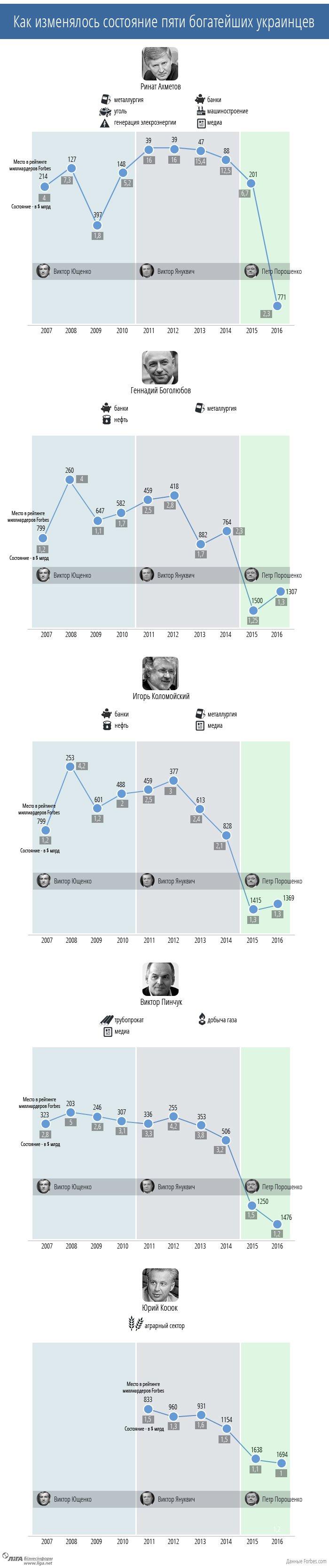 Как богатели и беднели украинские миллиардеры (ИНФОГРАФИКА) (фото) - фото 1