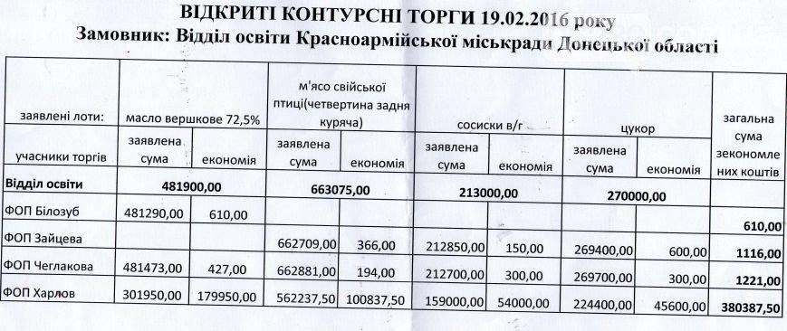 В городском отделе образования Красноармейска не пожелали сэкономить 380 тыс. гривен из бюджета, отдав предпочтение поставщикам из цепи ООО «Корнер-Пак» (фото) - фото 1
