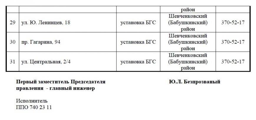 В Днепропетровске после праздников отключат газ: когда, адреса и причины (фото) - фото 1