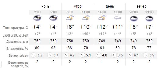 Какая погода будет в Днепропетровске во вторник 8 марта (фото) - фото 1