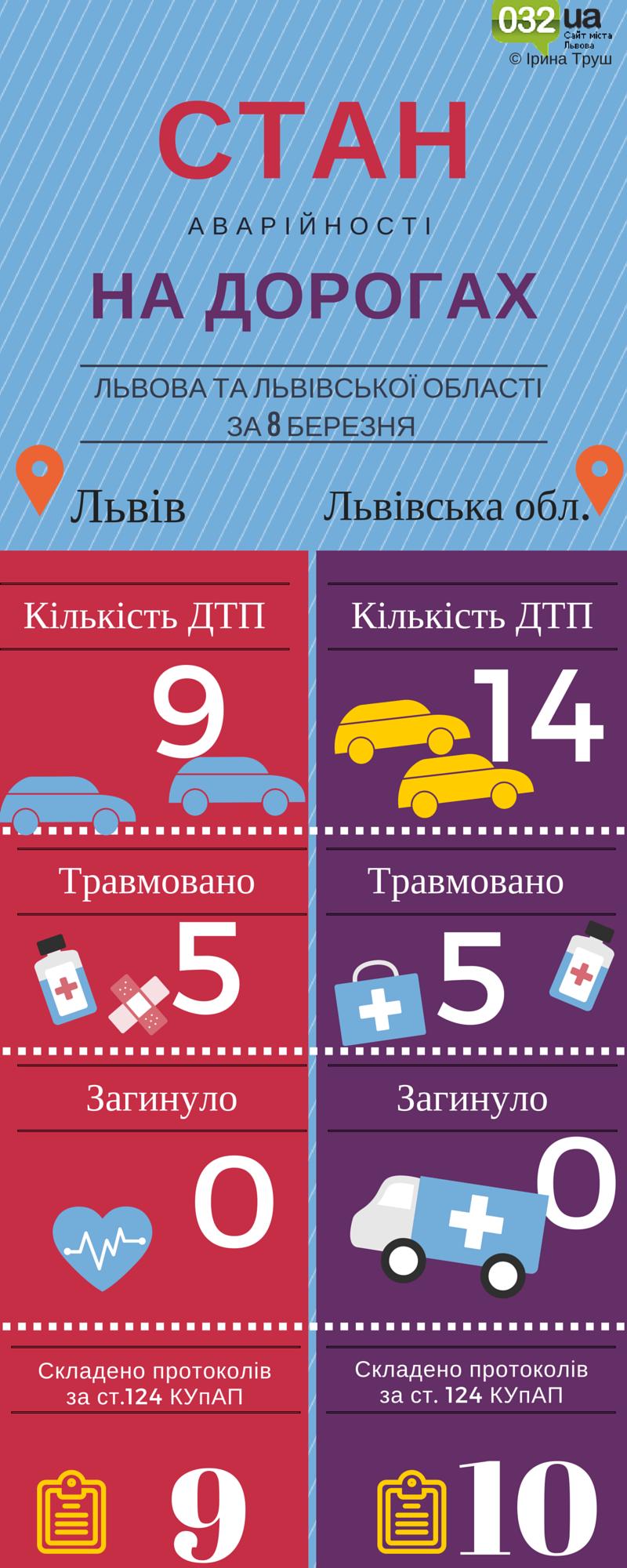 Cкільки ДТП сталося у Львові та в області 8 березня: інфографіка (фото) - фото 1