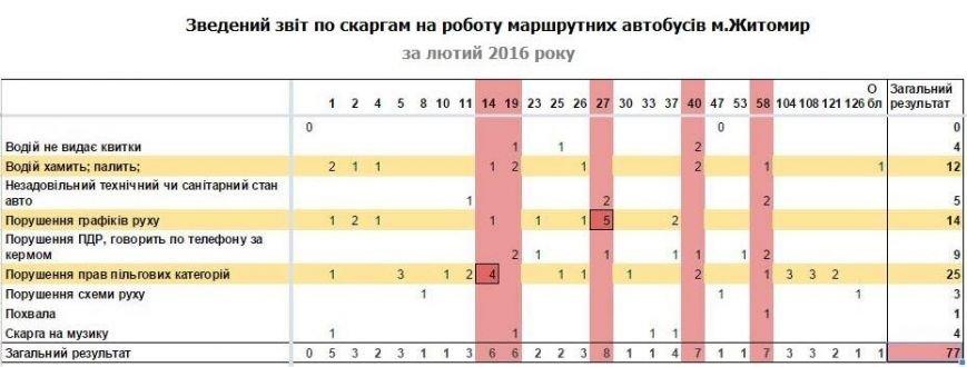"""В Житомире составили """"антирейтинг"""" маршруток, фото-1"""