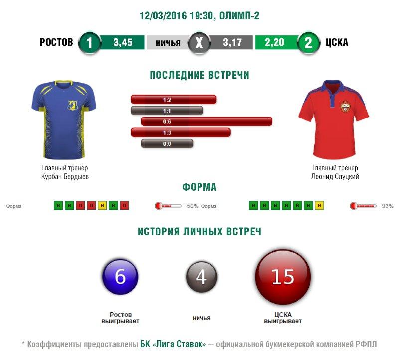Это будет нечто: «Ростов» готовится к главной битве весны (фото) - фото 10