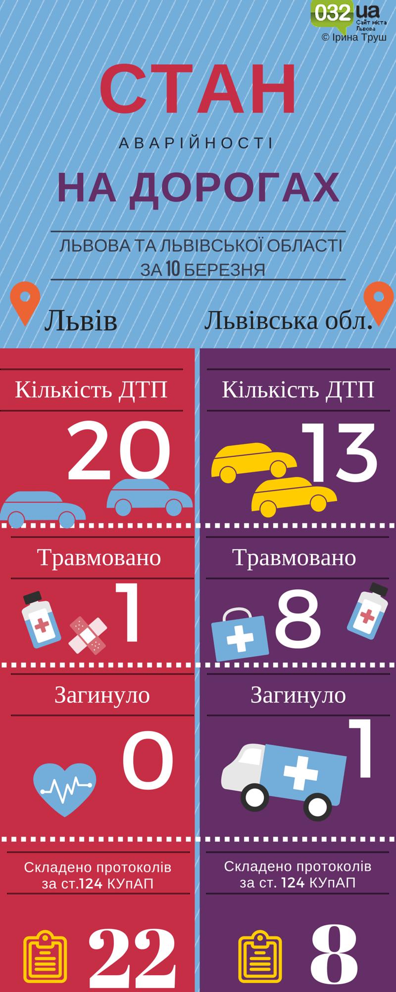 статистика по аваріях )
