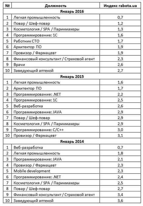 Самые дефицитные профессии в Украине: на кого большой спрос (фото) - фото 1