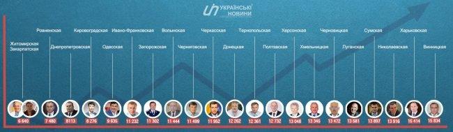 Павел Жебривский заработал за январь 12 262 грн (фото) - фото 1