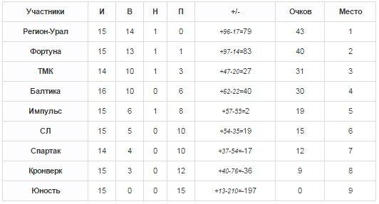 турнирная таблица (17)